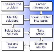 Solving problems skills